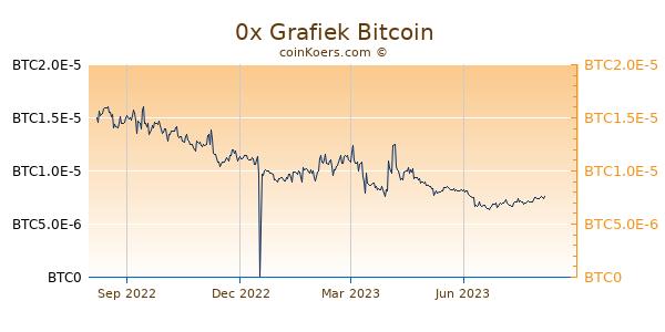 0x Grafiek 1 Jaar
