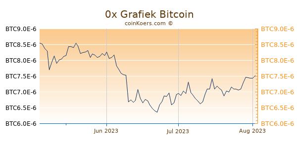0x Grafiek 3 Maanden