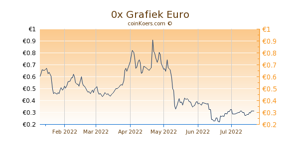 0x Grafiek 6 Maanden