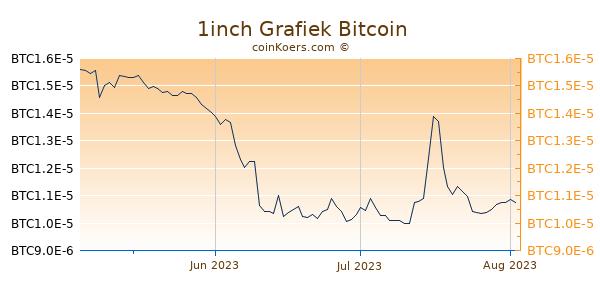 1inch Grafiek 3 Maanden