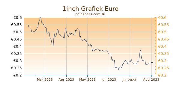 1inch Grafiek 6 Maanden