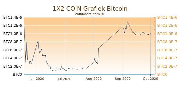 1X2 COIN Grafiek 3 Maanden