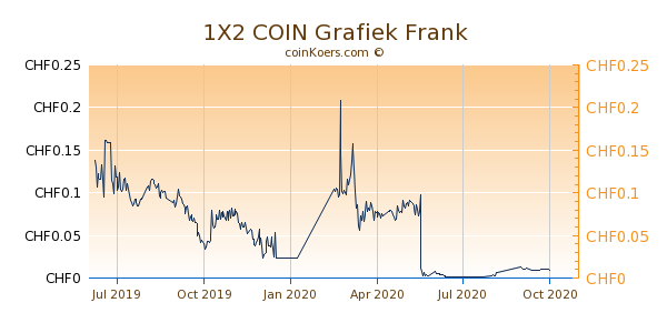 1X2 COIN Grafiek 1 Jaar