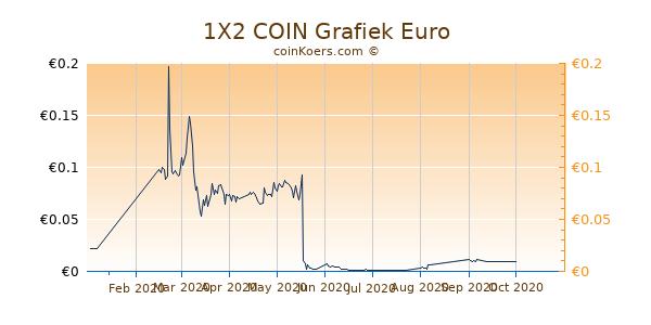 1X2 COIN Grafiek 6 Maanden