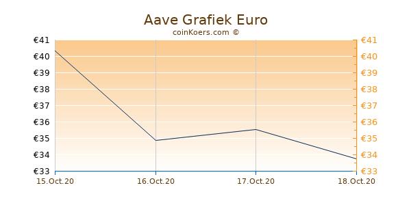 Aave Grafiek 3 Maanden