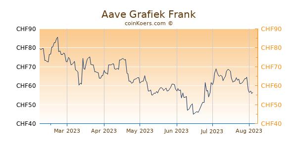 Aave Grafiek 6 Maanden