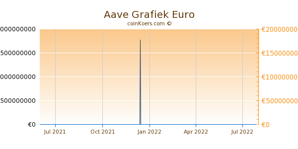 Aave Grafiek 1 Jaar