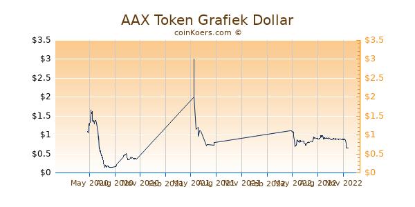 AAX Token Grafiek 1 Jaar
