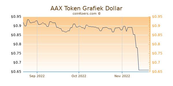 AAX Token Chart 3 Monate