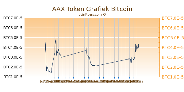 AAX Token Grafiek 6 Maanden