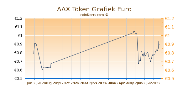 AAX Token Grafiek 3 Maanden