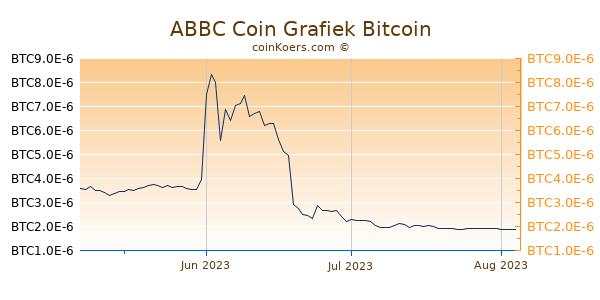 ABBC Coin Grafiek 3 Maanden