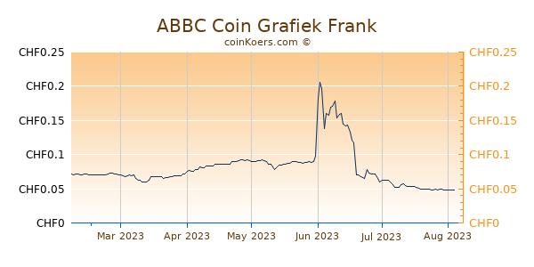 ABBC Coin Grafiek 6 Maanden