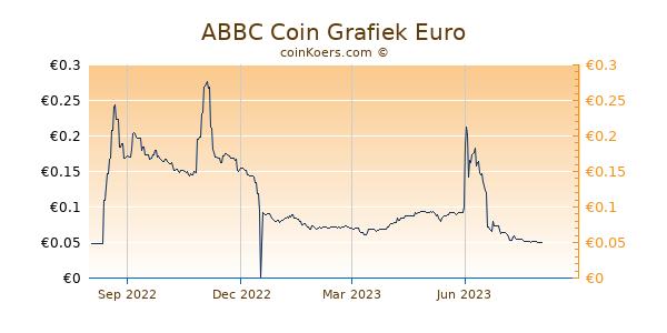 ABBC Coin Grafiek 1 Jaar