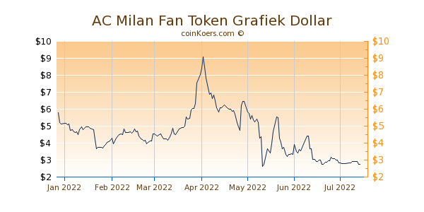 AC Milan Fan Token Grafiek 6 Maanden