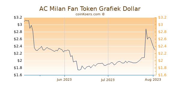 AC Milan Fan Token Chart 3 Monate