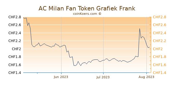 AC Milan Fan Token Grafiek 3 Maanden