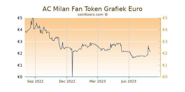 AC Milan Fan Token Grafiek 1 Jaar