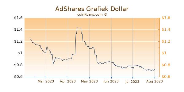 AdShares Grafiek 6 Maanden