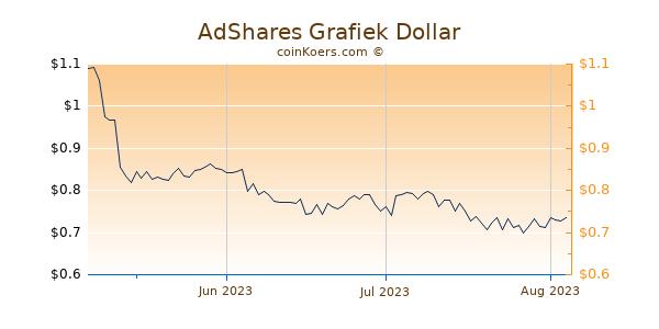 AdShares Chart 3 Monate