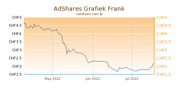 AdShares Grafiek 3 Maanden