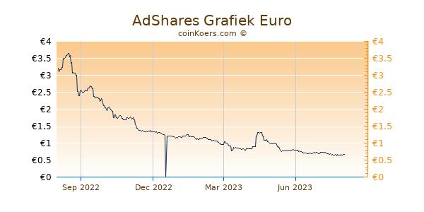 AdShares Grafiek 1 Jaar