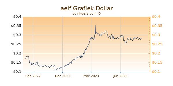 aelf Grafiek 1 Jaar