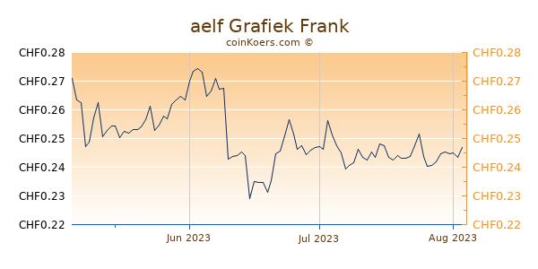 aelf Grafiek 3 Maanden