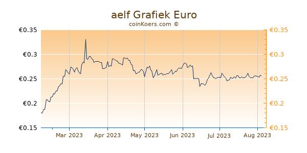 aelf Grafiek 6 Maanden