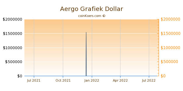Aergo Grafiek 1 Jaar