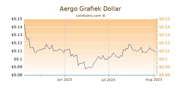 Aergo Chart 3 Monate