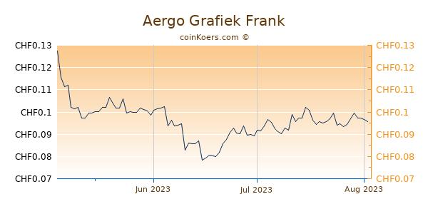Aergo Grafiek 3 Maanden