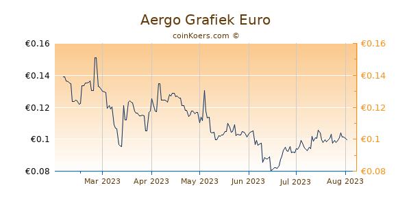Aergo Grafiek 6 Maanden