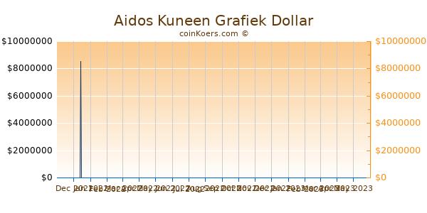 Aidos Kuneen Chart 3 Monate