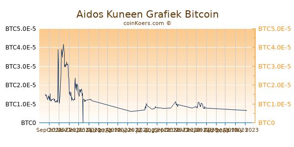 Aidos Kuneen Grafiek 6 Maanden