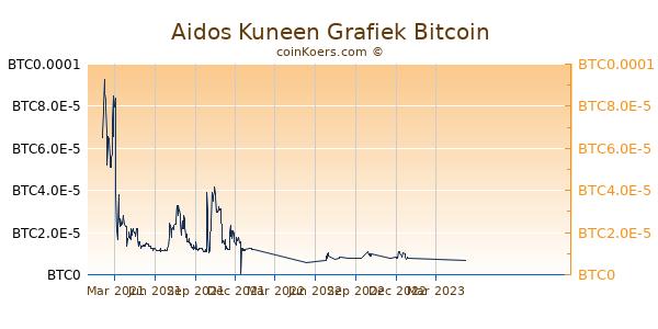 Aidos Kuneen Grafiek 1 Jaar