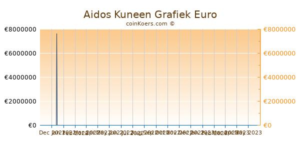 Aidos Kuneen Grafiek 3 Maanden