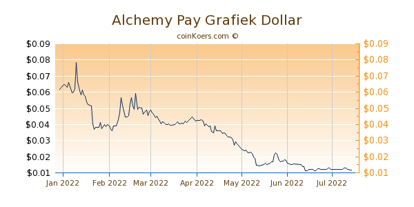 Alchemy Pay Grafiek 6 Maanden