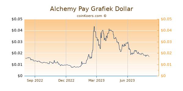 Alchemy Pay Grafiek 1 Jaar
