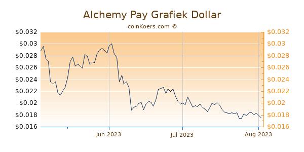 Alchemy Pay Chart 3 Monate