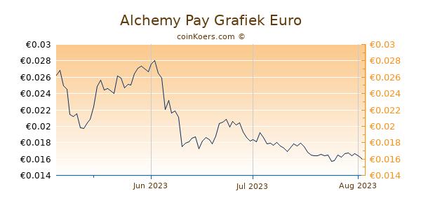 Alchemy Pay Grafiek 3 Maanden
