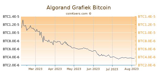 Algorand Grafiek 6 Maanden
