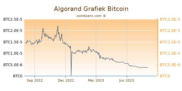 Algorand Grafiek 1 Jaar