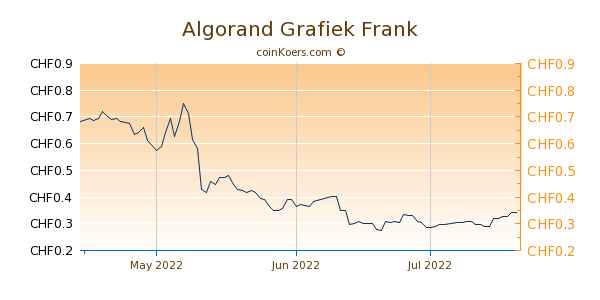 Algorand Grafiek 3 Maanden