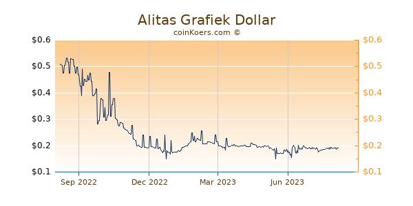 Alitas Grafiek 1 Jaar