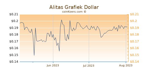 Alitas Chart 3 Monate