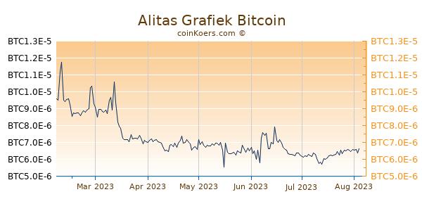 Alitas Grafiek 6 Maanden