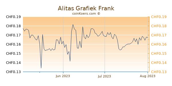 Alitas Grafiek 3 Maanden
