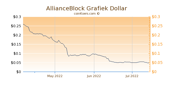 AllianceBlock Chart 3 Monate
