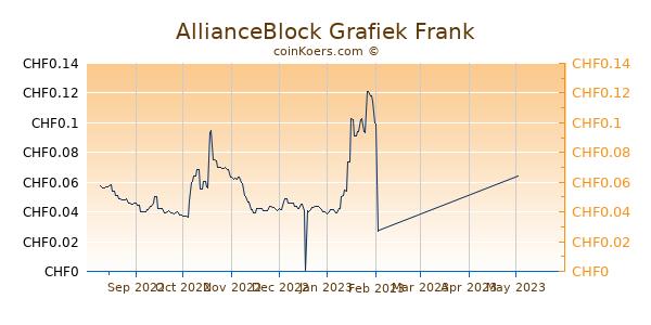 AllianceBlock Grafiek 6 Maanden